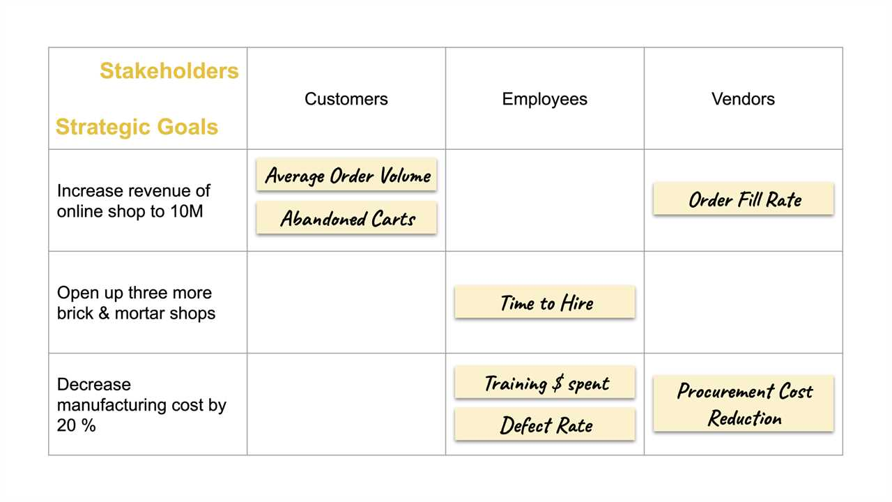 Strategy Stakeholder Matrix for KPIs with KPI examples