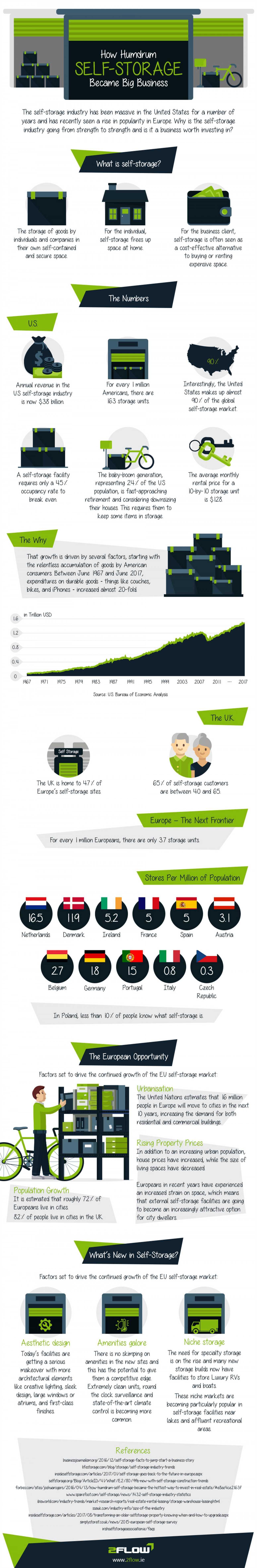 How humdrum self storage became big business infographic